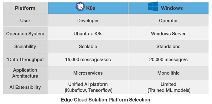 Создайте свое решение Edge Cloud: Kubernetes Containerized или Windows Server Management